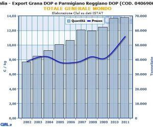 italia_export_grana_parm_reggiano_totale_mondo