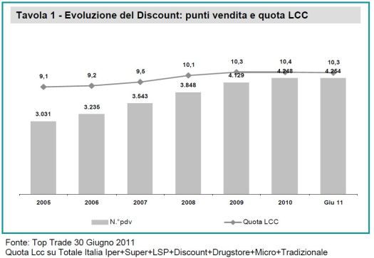 quota discount