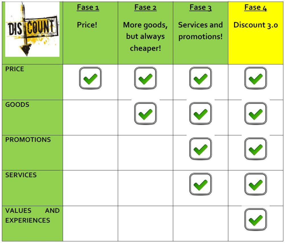 tabella discount