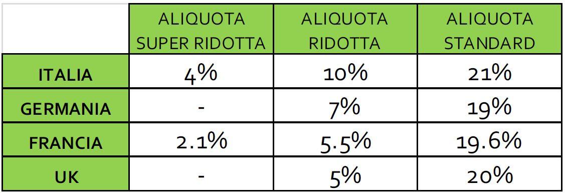 Il gigante muto la gdo italiana e l aumento dell iva for Aliquote iva in vigore